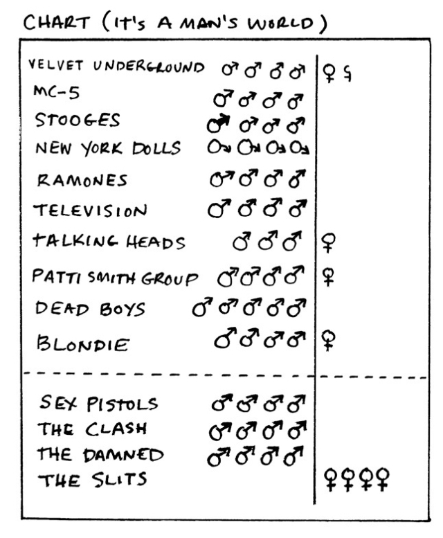 Chart Gender Punk Bands